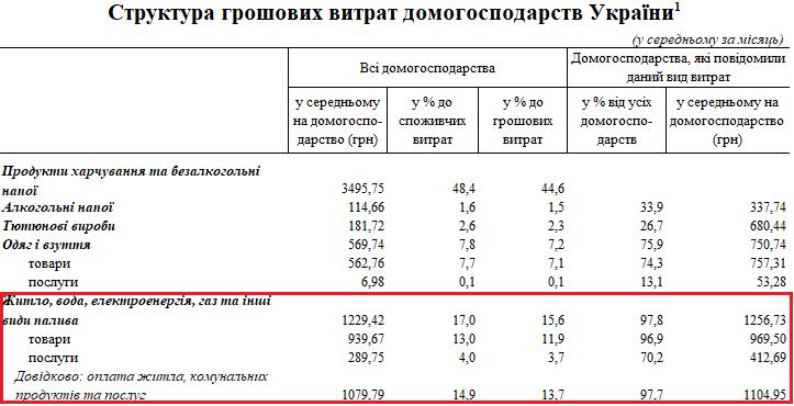 Структура грошових витрат домогосподарств в Україні