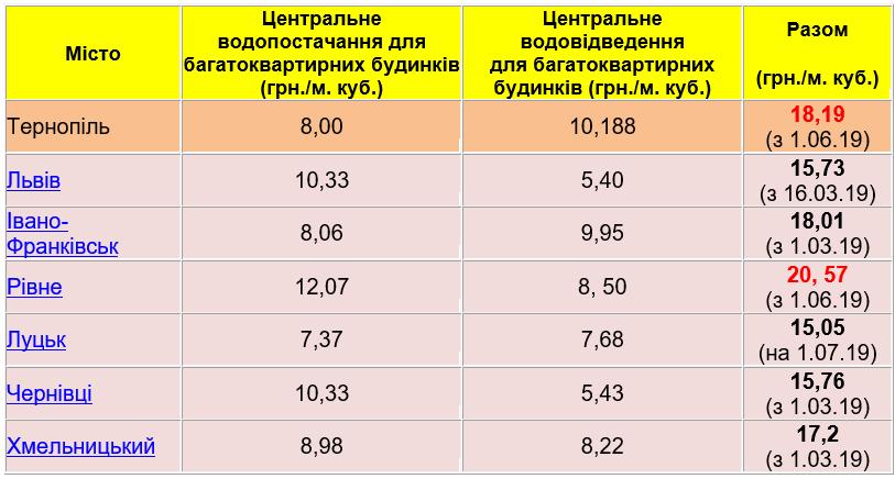 Тарифи на холодну воду у сусідів і Тернополі