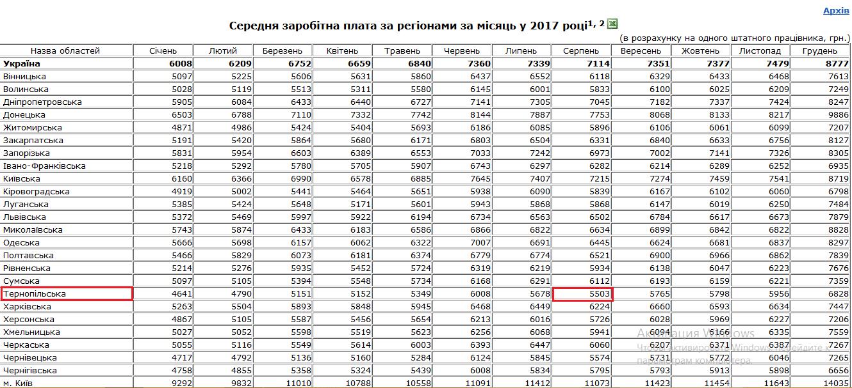 Середня зарплата 2017