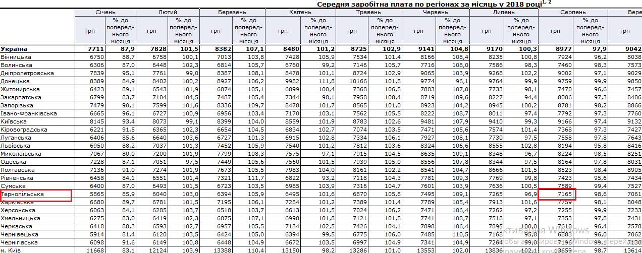 Середня зарплата 2018