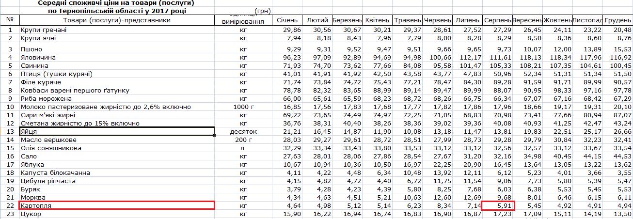 Ціни за картоплю 2017