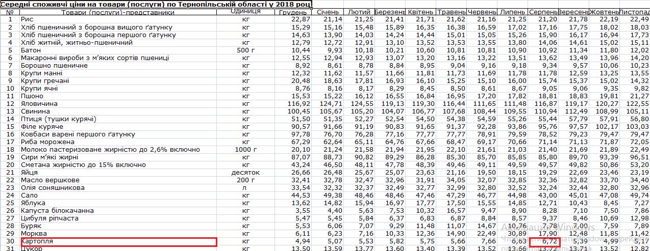 Ціни за картоплю 2018