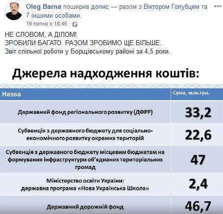 Джерела надходження коштів в Борщів