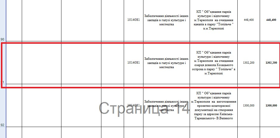 Рішення міськради, щодо виділення кошти на очищення озерця в Тернополі