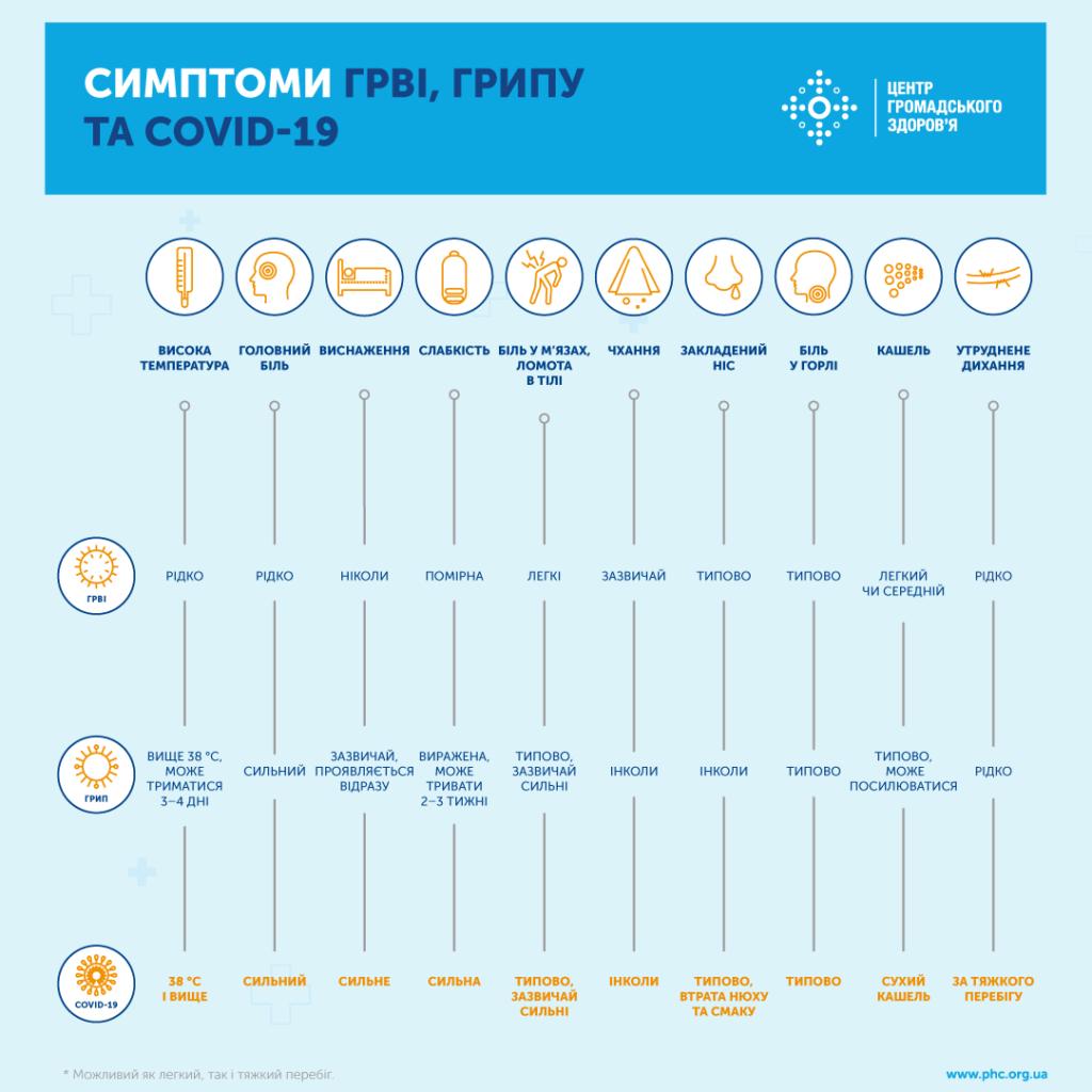 Які симптоми при грипі, ковіді та ГРВІ